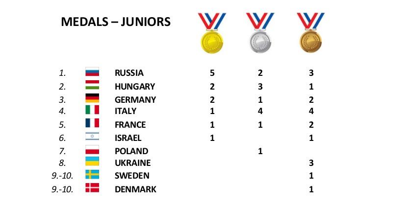 medagliere Maribor U20
