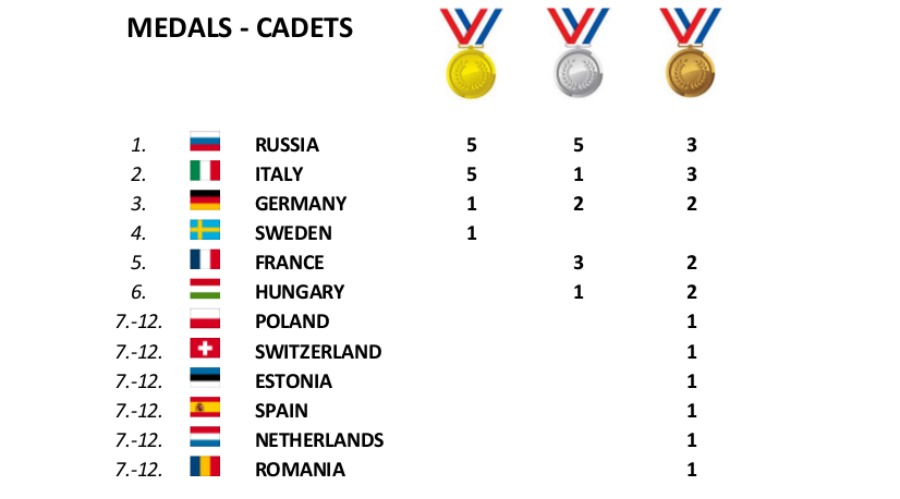 medagliere Maribor cadetti
